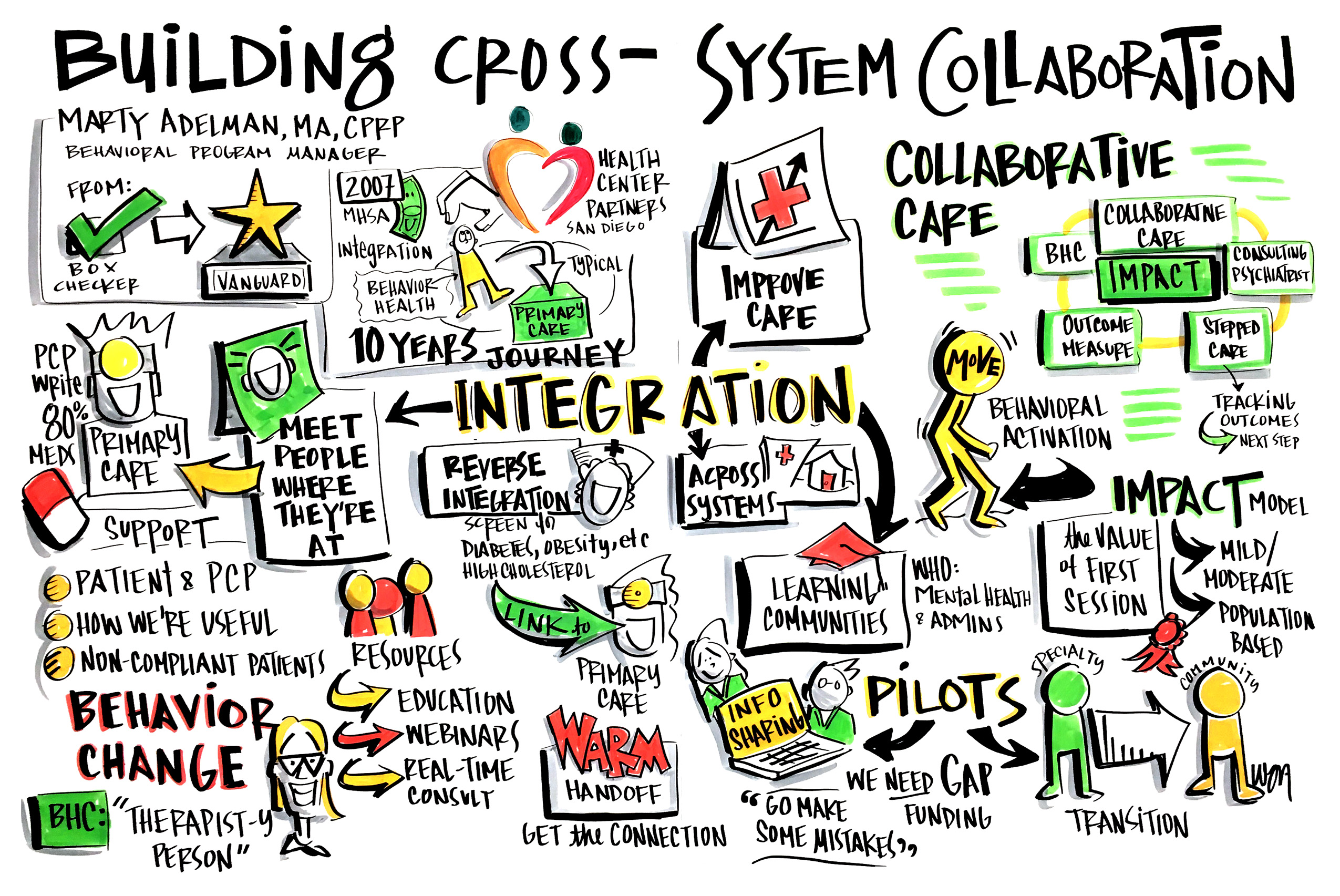 01building-cross-system-collaboration